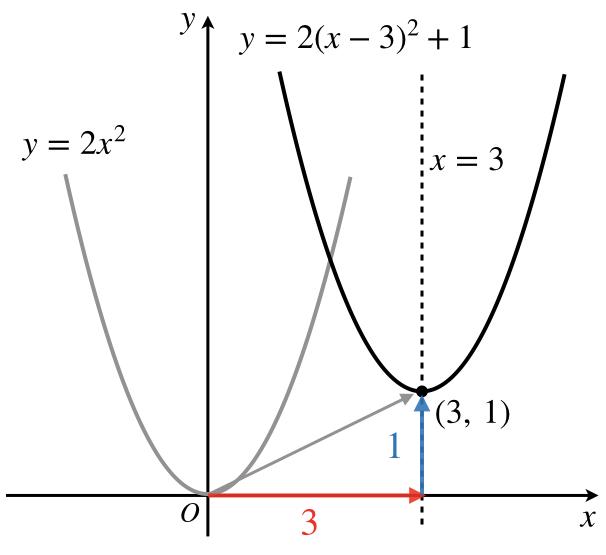 次 グラフ 二 関数