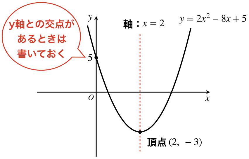 関数 グラフ 次 二