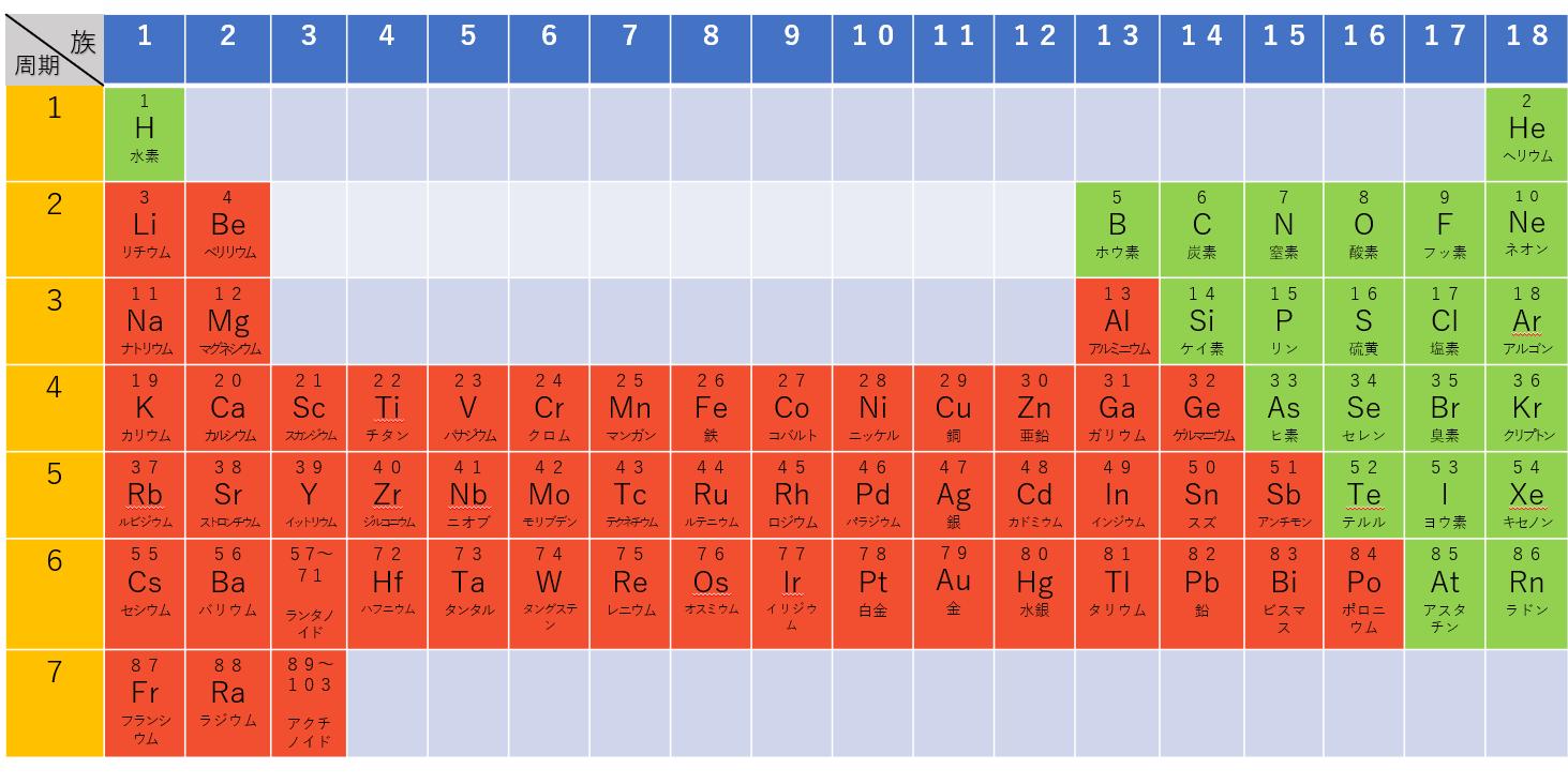 原子量 窒素