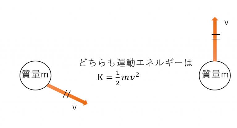 運動エネルギーまとめ(公式・単位・求め方・位置エネルギーとの関係)