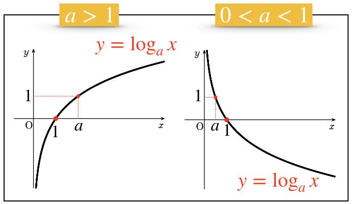 関数 対数 指数・対数関数 高校数学のつまずきやすい単元を徹底解説!