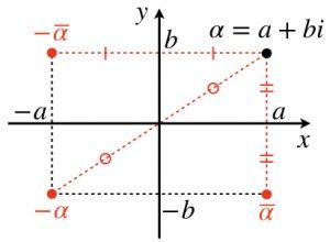 回転 複素数 平面