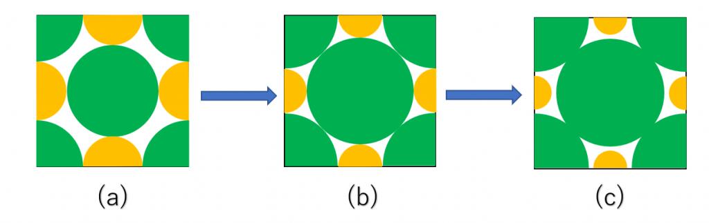 イオン結晶・共有結合の結晶・分子結晶まとめ