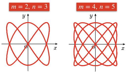サイクロイドの超解説【数学Ⅲ】(トロコイド・エピサイクロイド・ハイポサイクロイドetc)