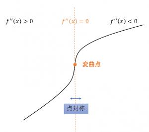 関数 三次 三次関数の対称性と4等分の法則