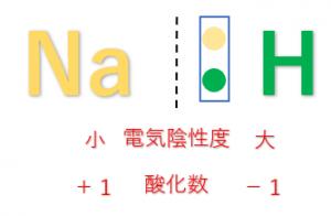 化学 基礎 酸化 数